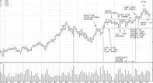 LTG Trading